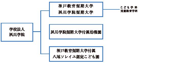 学校法人「夙川学院」の組織(グループ)